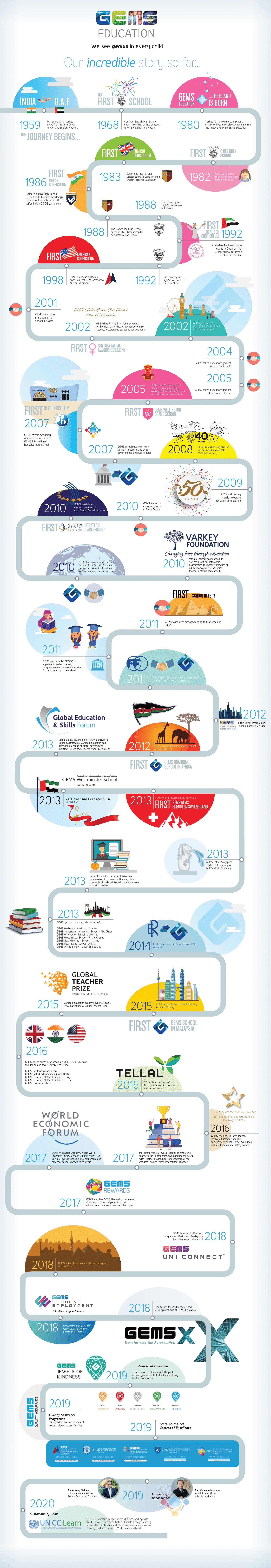 GEMS Education - Our heritage - Timeline